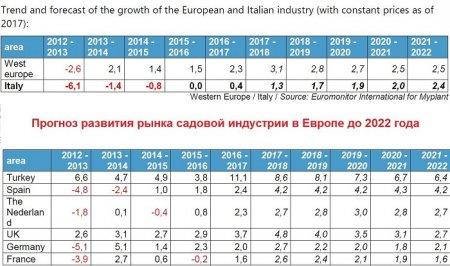 Прогноз развития садового рынка до 2022 года